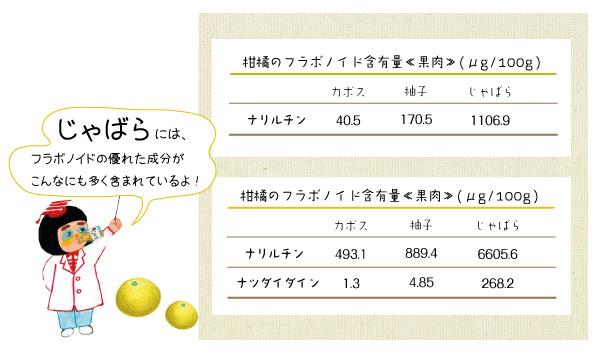 他の柑橘の中でも群を抜いた数値です。