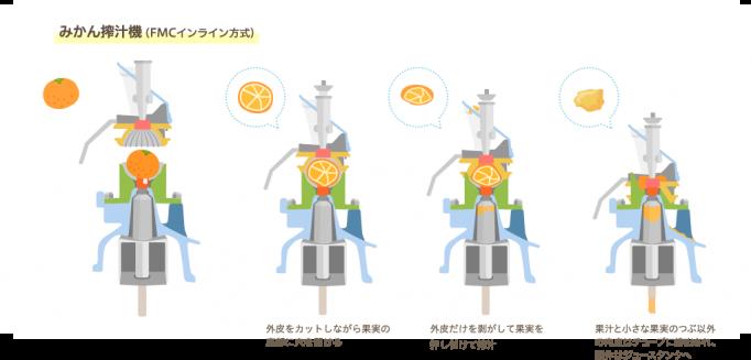 参照元(https://www.acure-fun.net/products/story/detail11.html)